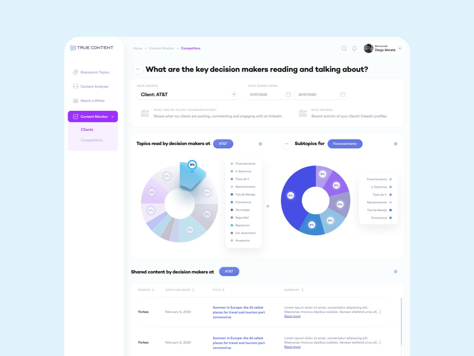Dashboard content marketing analyzer content dashboard cards minimal layout web app clean flat ux ui