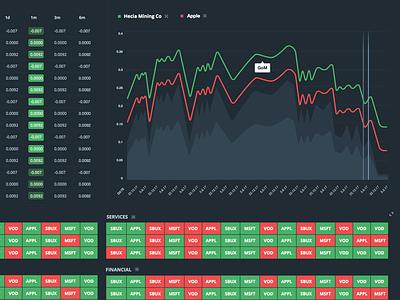 Financial Bonds Dashboard dark dashboard bonds stocks dashboard
