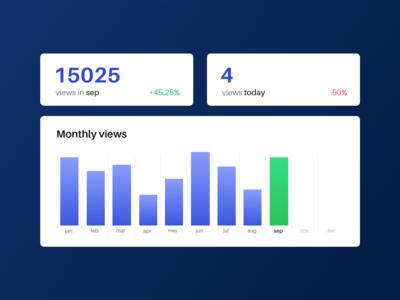 Visitor/views analytics