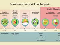 MOOC Timeline