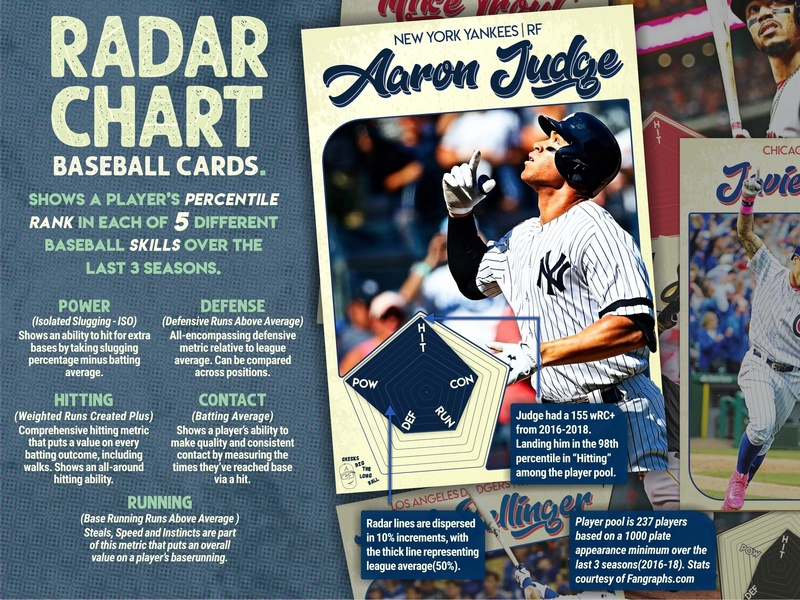 Baseball Radar Charts: Aaron Judge and an Explanation