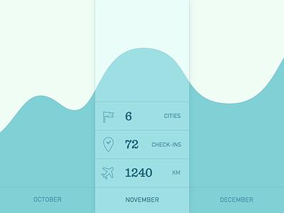 Daily UI - Day018: analytics chart interface ui travel chart analytics 018 dailyui
