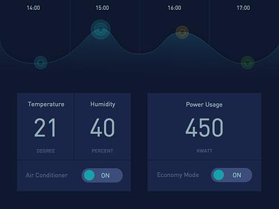 Daily UI - Day21: Home Monitoring Dashboard analytics chart smart home dashboard 021 dailyui
