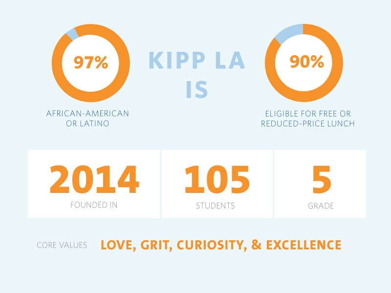 Kipp La School Infographics By Diane Lindquist Dribbble Dribbble