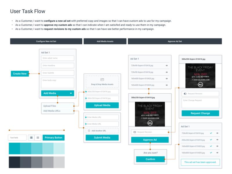 User Task Workflow