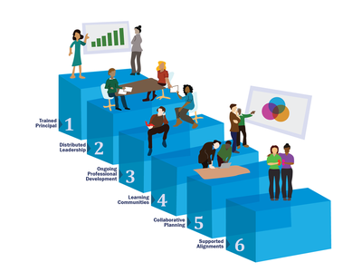 Multi Layered Educational Training Supports people infographic diagram illustration support layered professional development training education