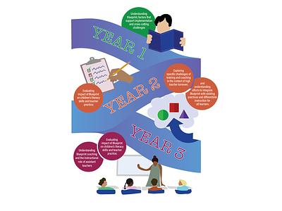 Education Timeline Infographic teacher evaluation illustration infographic timeline education