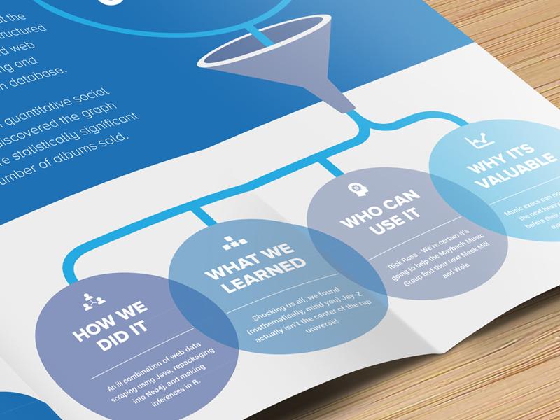 Hip Hop Algorithm infographic ballons data data visualization sphere dataviz brochure branding print