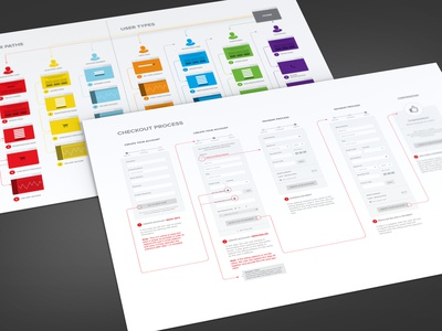 Simplified Checkout Process ux wireframes checkout ecommerce app cart shopping prototype conversion web app flow ui