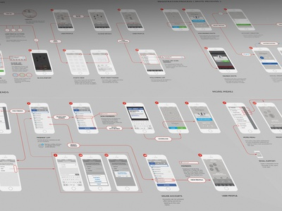 iOS 8 UX Flows ux wireframes ios 8 mobile ui cart shopping prototype conversion flow user