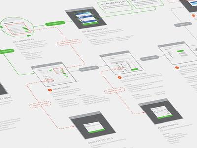 Application User Journey ux user journey flow process user experience ui app