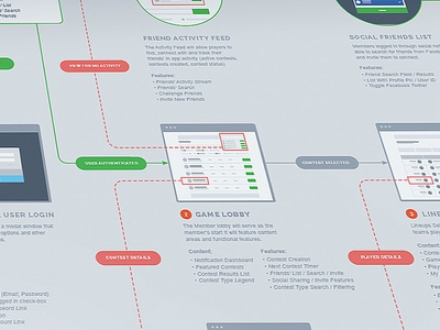 Userflowing ux planning user flow process experience personas stories ia research pons group test