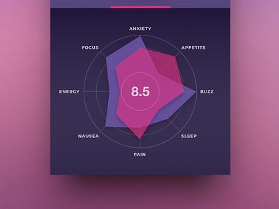 GranDaddy Purple Strain medical marijuana app weed data graph chart pharma cannabis ui ux mobile