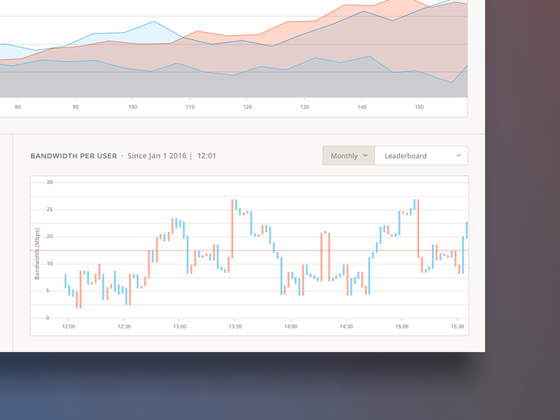 Usage Metrics Dashboard graph and charts data visualization clean design responsive application startup product ui design application ux data science admin app interface analytics dashboard ui
