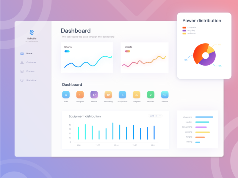 Dashboard2 ux 设计 ui