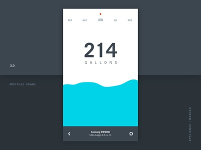 Water Use Monitor ios product home monitor interactive chart usage consumption management water ui ux