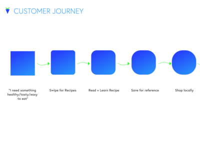 Verde Presentation Customer Journey