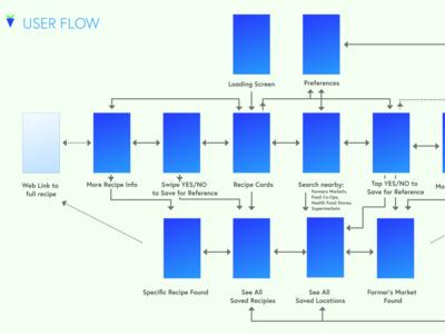 Verde User Flow