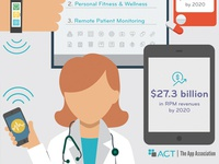 Connected Health Market Infographic 2016