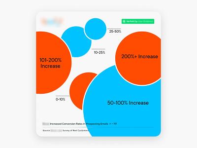 Information Design visualization graphic design infographic design social media branding infographics information design information
