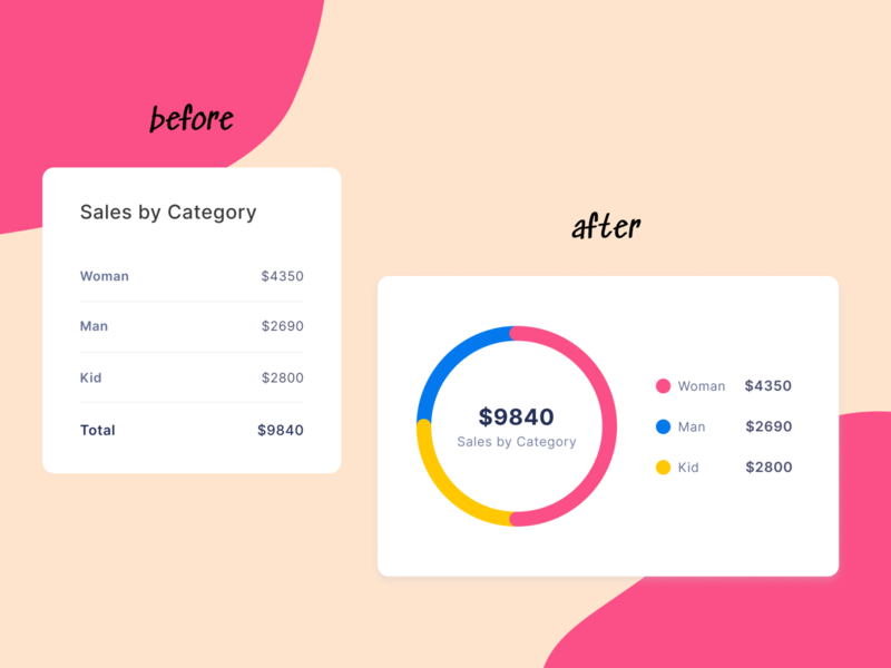Chart | Redesign daily ui chart interface dashboard web design uirefresh redesign refactoring ui