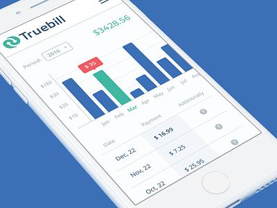 Truebill Responsive Web financial service dashboard ux ui informational graphic monthly graph money spent responsive layout website design mobile web fintech