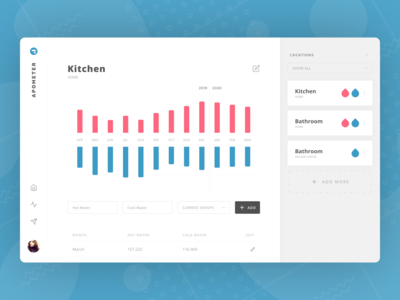 ApoMeter Kitchen Screen