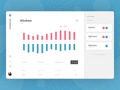 ApoMeter Kitchen Screen react cold hot graph interface clean water dashboard ui design web desktop screen kitchen app apometer