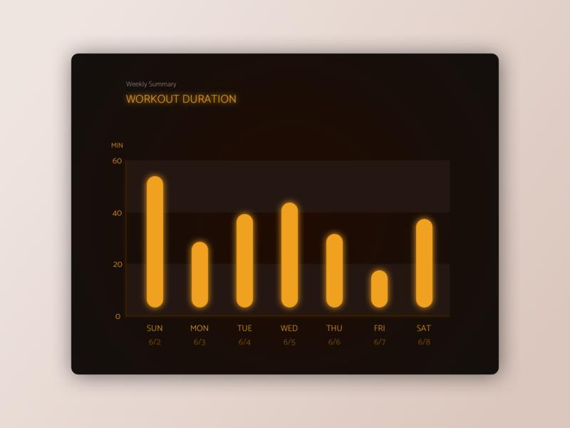 Daily UI 018: Analytics Chart summary workout duration dates dailyui 018 charts daily 100 challenge bar chart 018 18 dailyui018 mobile website sketch ui uidesign dailyuichallenge dailyui