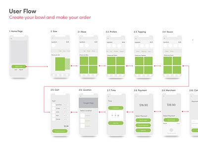 User Flow for Food App ux food design ux-design wireframes userflow