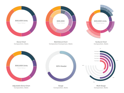 Infographics for Dashboard UI data visulization dataviz charts gauge sunburst donut chart infographic dashboard