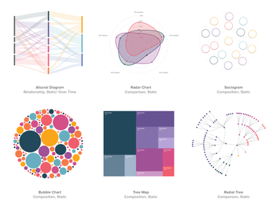 Infographics for Dashboard UI radial tree tree map bubble chart sociogram radar chart alluvial diagram sankey diagram data visulization data viz charts chart infographic dashboard