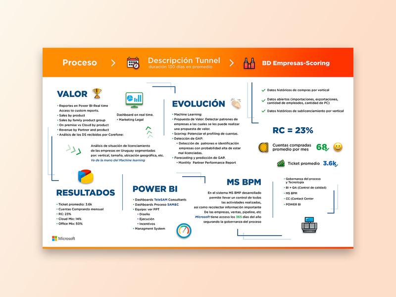 Infographic graphic design branding ui  ux design