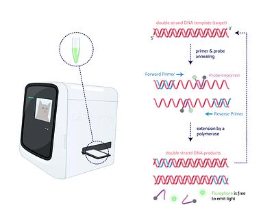 Week9 - qPCR machine covid19 dna lab scicomm sciart biology science flat illustration vector illustration