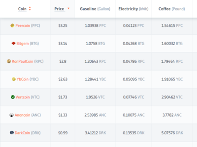 Crypto-Currency Market Basket - Quick web app for a client