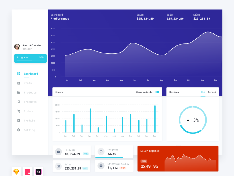 Sales Dashboard - ui kits #2 dashboard app analytics chart experience interface analytics graph free sketch web project manager project management web design form elements uidesign design icons form ui monitor dashboard uikits sketch freebies