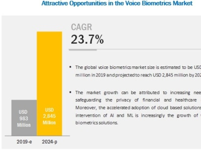 Voice Biometrics Market Is Expected To Grow 2 845 Million By 20 By Dheeraj Pawar On Dribbble