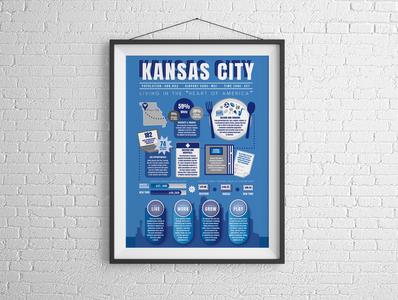 Kansas City Infographic