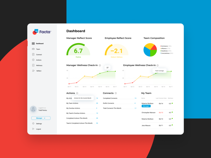 Facta | Employee engagement app communication coaching task management leadership management education employee engagement graphs dashboard design desktop web design ux ui