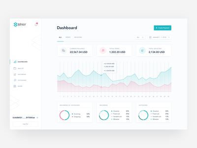 8PAY | Dashboard create subscription charts graphs cryptocurrency wallet revolut stripe gumroad banking website payment app virtual currency crypto payment platform digital currencies transactions blockchain protocol integration product design application dashboard