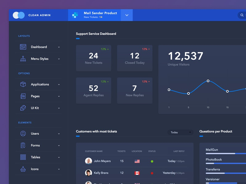 meet a new dark skin for my popular bootstrap admin template by