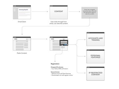 Login via deeplink wireflow gray user flow