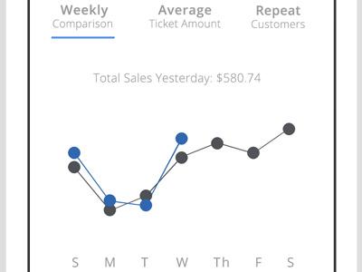 Analytics screen analytics graph mobile ui