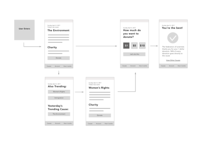 One Cause Flow application app mobile wireframe user flow