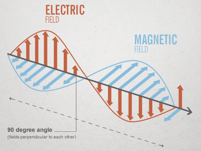 Magneticwaves
