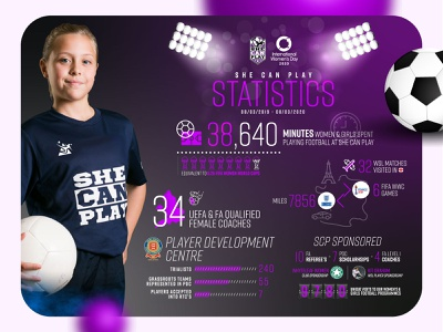 Stats | SheCanPlay sports branding sports design sports illustration infographic design