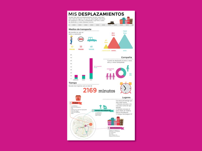 Self-data Tracking Infographic vector design vector art illustrator illustration infographic design infographic self-data tracking