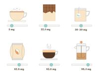 Caffeine level icons