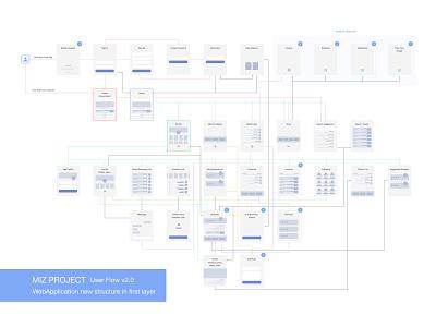 User Flow (Miz) user experience user flow userflow minimal ux clean moghadam.pro
