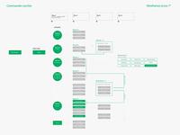 Ux Design Ui Design Ergonomie Pour Le Vygon Interface Pousse Ser
